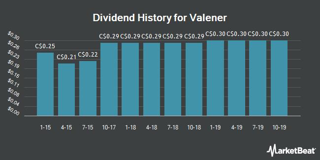 Dividend Payments by Quarter for Valener (TSE:VNR)