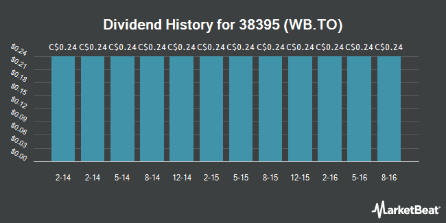 Dividend Payments by Quarter for Whistler Blackcomb Holdings (TSE:WB)