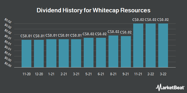 Dividend History for Whitecap Resources (TSE:WCP)