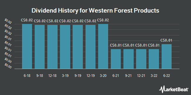 Dividend Payments by Quarter for Western Forest Products (TSE:WEF)