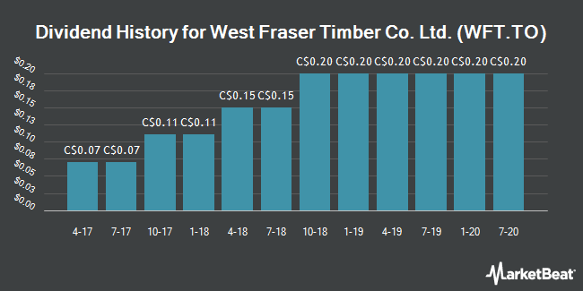 Dividend Payments by Quarter for West Fraser Timber Co. (TSE:WFT)