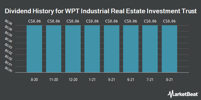 Dividend History for WPT Industrial REIT (TSE:WIR)
