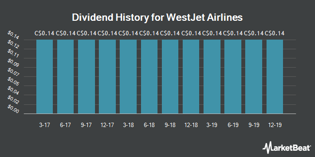 Dividend Payments by Quarter for WestJet Airlines (TSE:WJA)