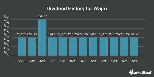 Dividend Payments by Quarter for Wajax Corp (TSE:WJX)