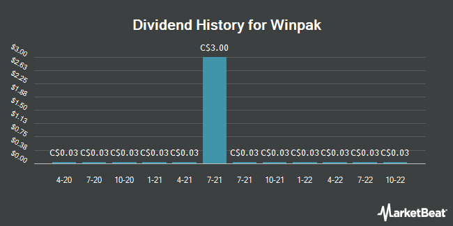 Dividend Payments by Quarter for Winpak (TSE:WPK)