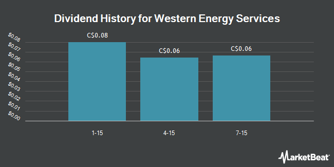 Dividend Payments by Quarter for Western Energy Services Corp (TSE:WRG)