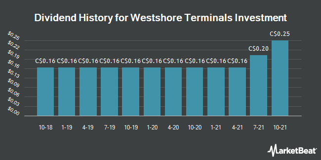 Dividend Payments by Quarter for Westshore Terminals Investment Corp (TSE:WTE)