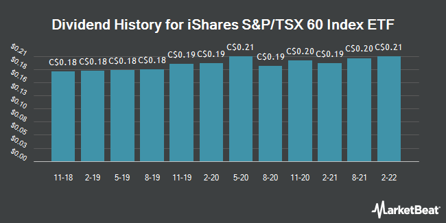 Dividend History for ISHARES S&P TSX 60 INDEX ETF (TSE:XIU)