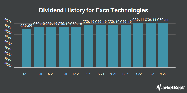 Dividend Payments by Quarter for Exco Technologies (TSE:XTC)