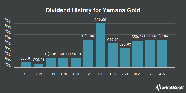 Dividend Payments by Quarter for Yamana Gold (TSE:YRI)