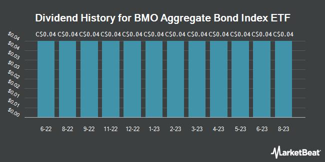 Dividend History for BMO Aggregate Bond Index ETF (TSE:ZAG)