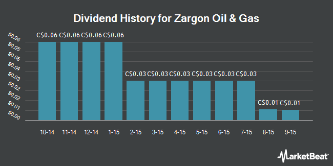 Dividend Payments by Quarter for Zargon Oil and Gas Ltd (TSE:ZAR)