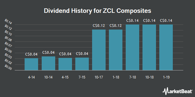 Dividend Payments by Quarter for ZCL Composites (TSE:ZCL)