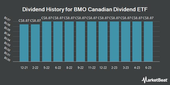 Dividend History for Bmo Canadian Dividend Etf (TSE:ZDV)
