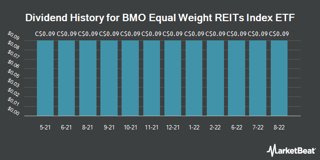 Dividend History for Bmo Equal Weight Reits Index Etf (TSE:ZRE)