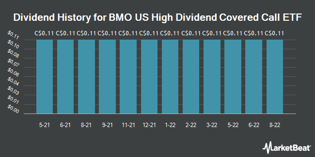 Dividend History for BMO US High Dividend Covered Call ETF (TSE:ZWH)