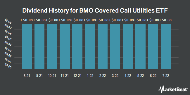 Dividend History for BMO Covered Call Utilities ETF (TSE:ZWU)