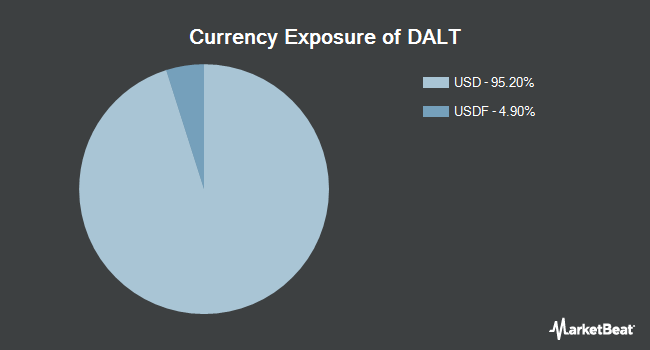 Currency Exposure of Anfield Capital Diversified Alternatives ETF (BATS:DALT)