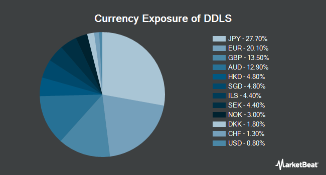 Currency Exposure of WisdomTree Dynamic Currency Hedged International SmallCap Equity Fund (BATS:DDLS)