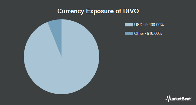 Currency Exposure of Amplify YieldShares CWP Dividend & Option Income ETF (BATS:DIVO)