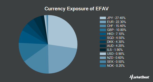 Currency Exposure of iShares Edge MSCI Min Vol EAFE ETF (BATS:EFAV)
