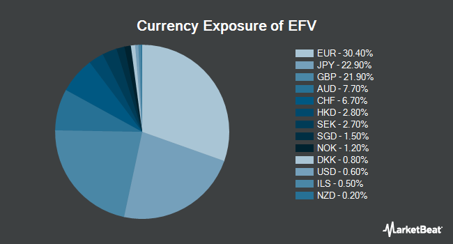 Currency Exposure of iShares MSCI EAFE Value ETF (BATS:EFV)