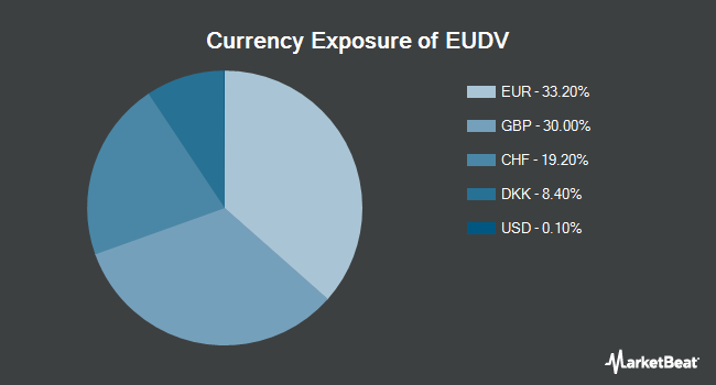 Currency Exposure of ProShares MSCI Europe Dividend Growers ETF (BATS:EUDV)