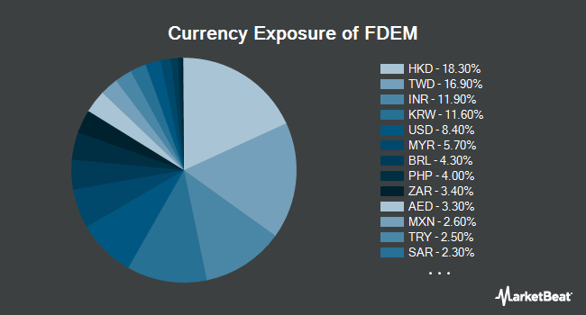 Currency Exposure of Fidelity Targeted Emerging Markets Factor ETF (BATS:FDEM)