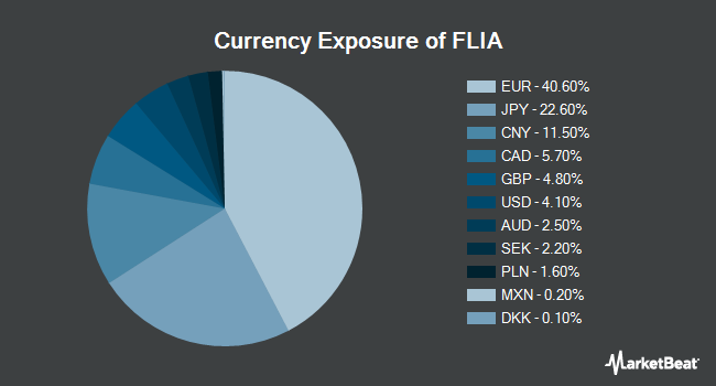 Currency Exposure of Franklin Liberty International Aggregate Bond ETF (BATS:FLIA)