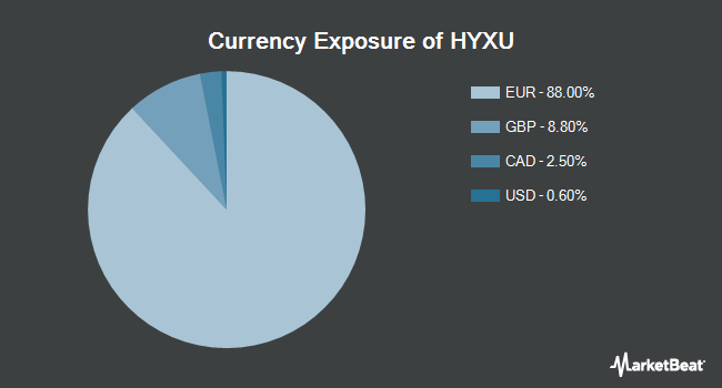 Currency Exposure of iShares International High Yield Bond ETF (BATS:HYXU)