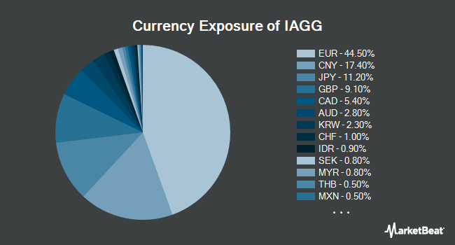 Currency Exposure of iShares Core International Aggregate Bond ETF (BATS:IAGG)