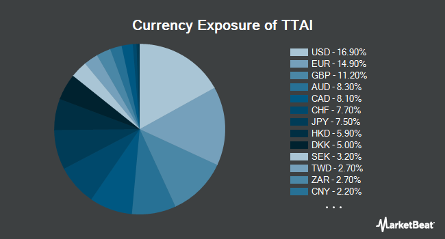 Currency Exposure of TrimTabs All Cap International Free Cash-Flow ETF (BATS:TTAI)
