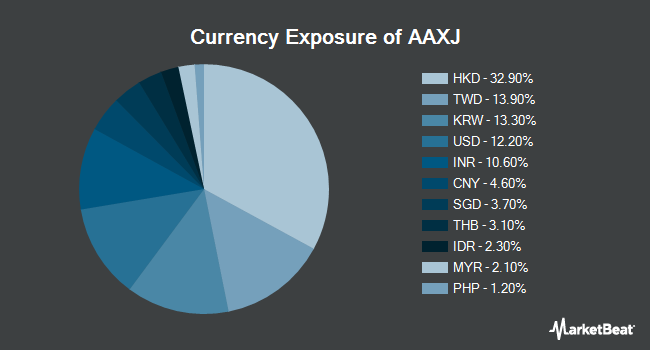 Currency Exposure of iShares MSCI Asia ex Japan Index Fund (NASDAQ:AAXJ)