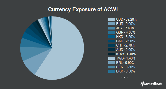 Currency Exposure of iShares MSCI ACWI ETF (NASDAQ:ACWI)