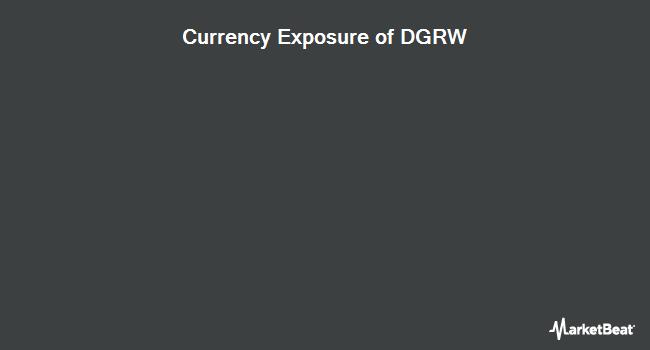 Currency Exposure of WisdomTree U.S. Quality Dividend Growth Fund (NASDAQ:DGRW)