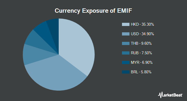 Currency Exposure of iShares Emerging Markets Infrastructure ETF (NASDAQ:EMIF)