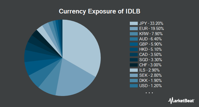 Currency Exposure of Invesco FTSE International Low Beta Equal Weight ETF (NASDAQ:IDLB)