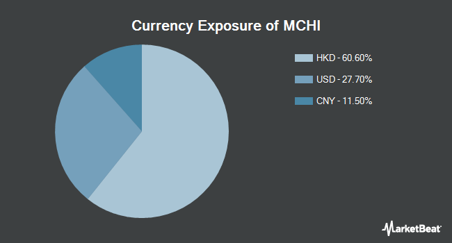 Currency Exposure of iShares MSCI China ETF (NASDAQ:MCHI)