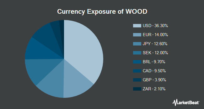Currency Exposure of iShares Global Timber & Forestry ETF (NASDAQ:WOOD)