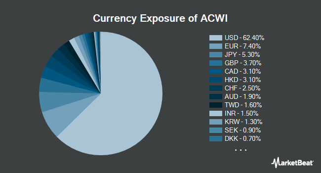 Currency Exposure of iShares MSCI ACWI ETF (NYSEARCA:ACWI)
