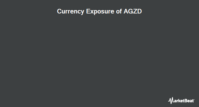 Currency Exposure of WisdomTree Interest Rate Hedged U.S. Aggregate Bond Fund (NYSEARCA:AGZD)