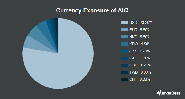 Currency Exposure of Global X Future Analytics Tech ETF (NYSEARCA:AIQ)