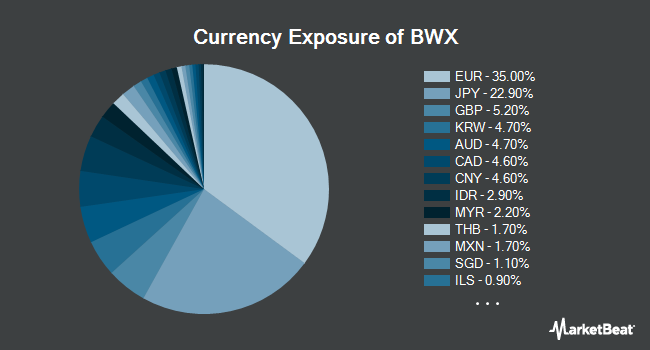 NYSEARCA:BWX - SPDR Bloomberg Barclays International