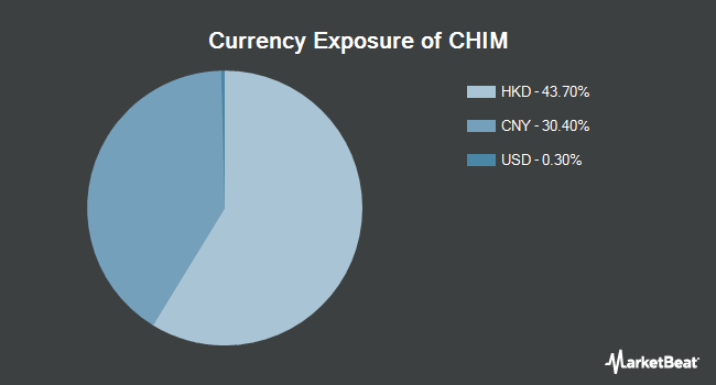 Currency Exposure of Global X China Materials ETF (NYSEARCA:CHIM)