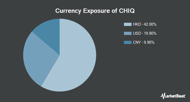 Currency Exposure of Global X China Consumer ETF (NYSEARCA:CHIQ)