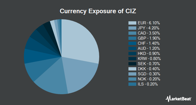 Currency Exposure of VictoryShares Developed Enhanced Volatility Wtd ETF (NYSEARCA:CIZ)