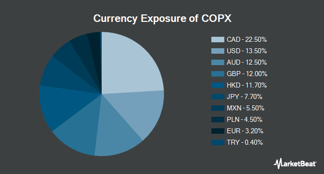 Currency Exposure of Global X Copper Miners ETF (NYSEARCA:COPX)