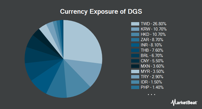 Currency Exposure of WisdomTree Emerging Markets SmallCap Dividend Fund (NYSEARCA:DGS)