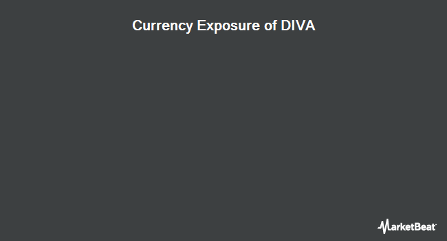Currency Exposure of Agfiq Hedged Dividend Income Fund (NYSEARCA:DIVA)