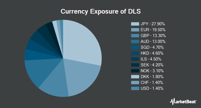 Currency Exposure of WisdomTree International SmallCap Dividend Fund (NYSEARCA:DLS)
